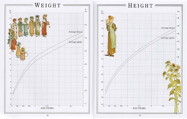 Pages 22 and 23 of The Kate Greenaway Baby Book have Weight and Height charts ready to be filled in month by month, with national averages for comparison.
